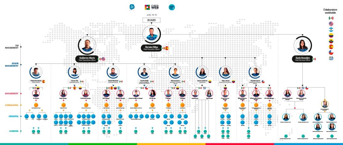 Agencia de SEO | Cubos Web| Organigrama